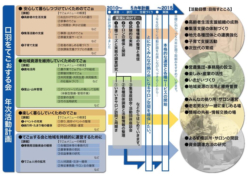 TE5actionPLAN2010
